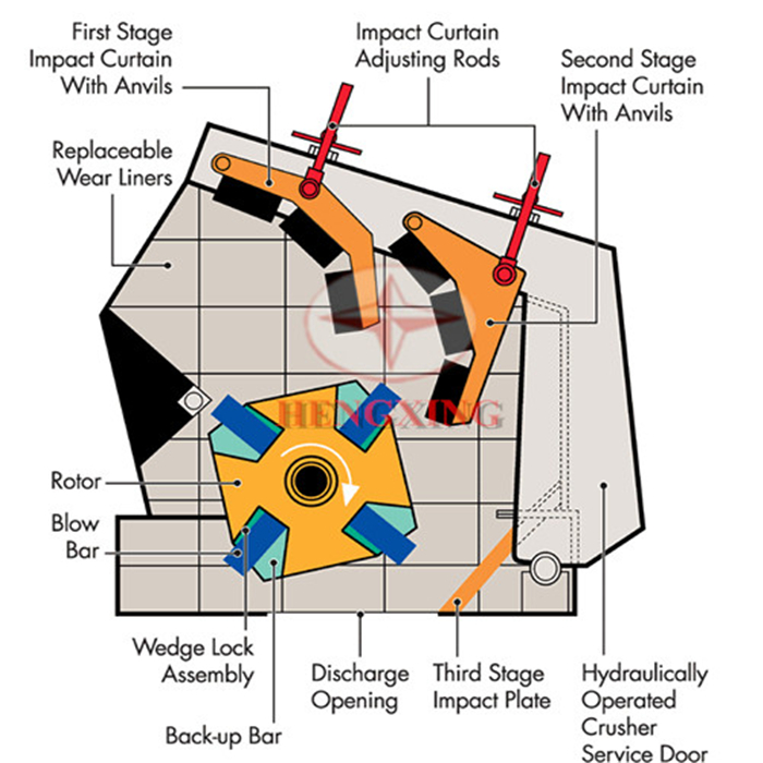 Structure Of Impact Crusher Machine